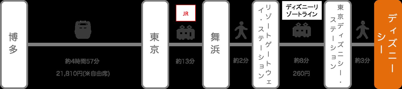 ディズニーシー_博多(福岡)_新幹線