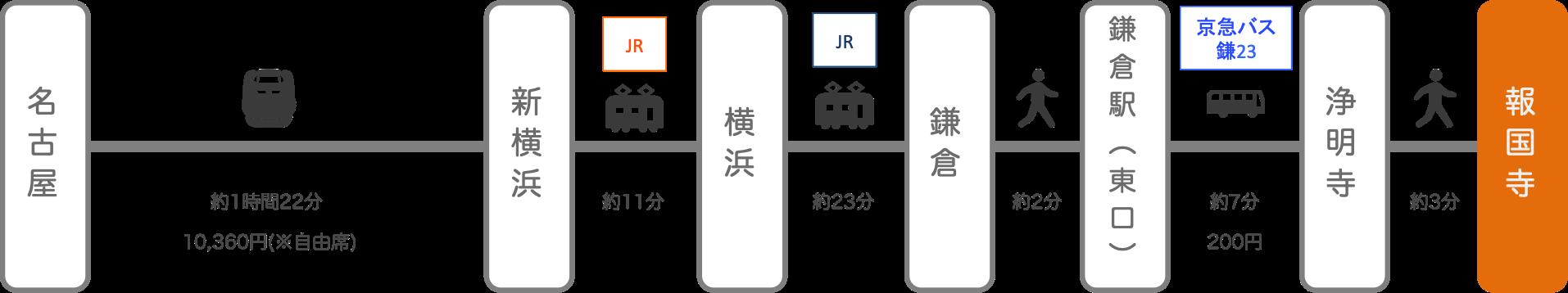 報国寺_名古屋(愛知)_新幹線