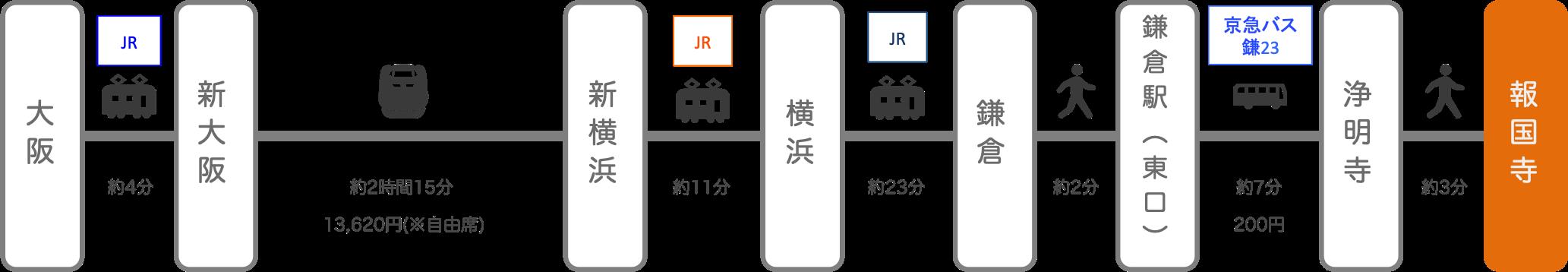 報国寺_大阪_新幹線