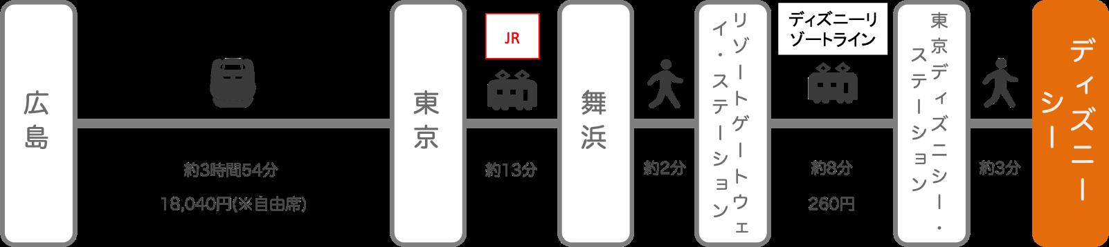 ディズニーシー_広島_新幹線