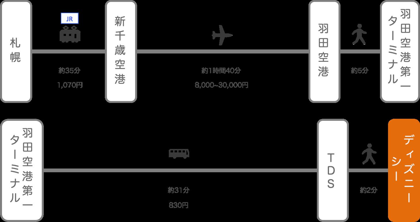 ディズニーシー_北海道_飛行機
