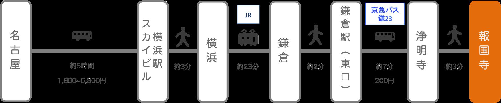 報国寺_名古屋(愛知)_高速バス