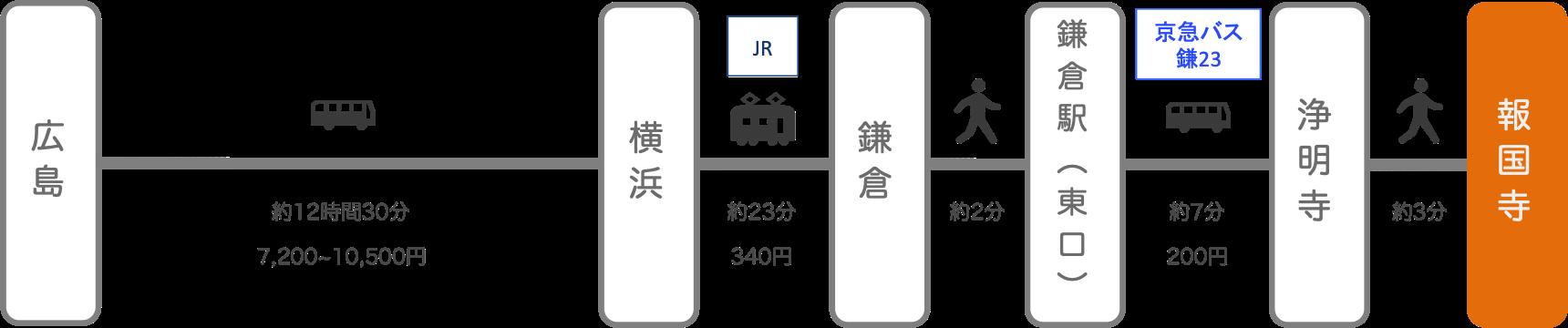 報国寺_広島_高速バス