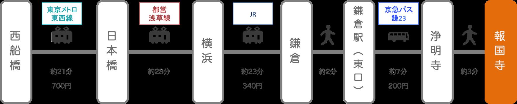 報国寺_西船橋(千葉)_電車