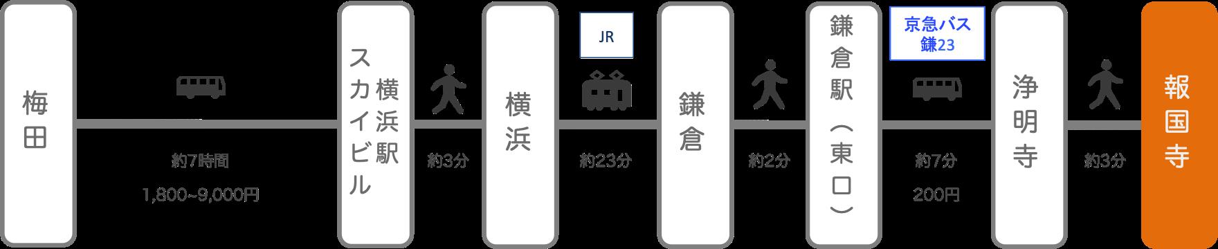 報国寺_大阪_高速バス