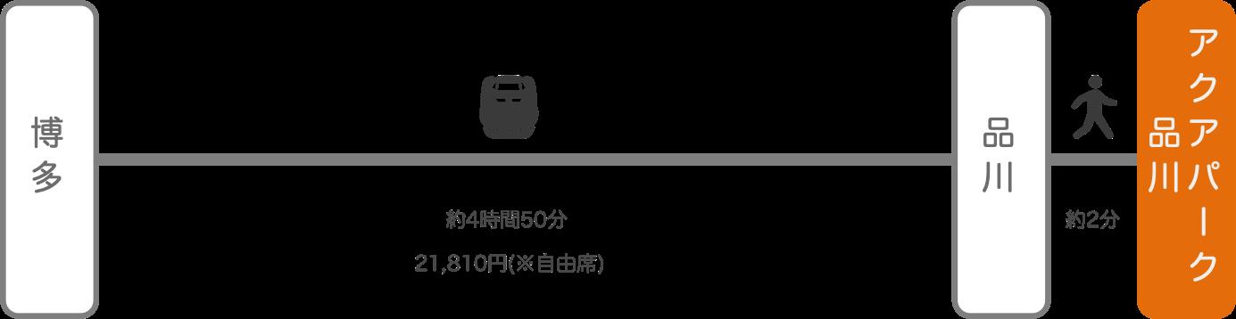 アクアパーク品川_博多(福岡)_新幹線