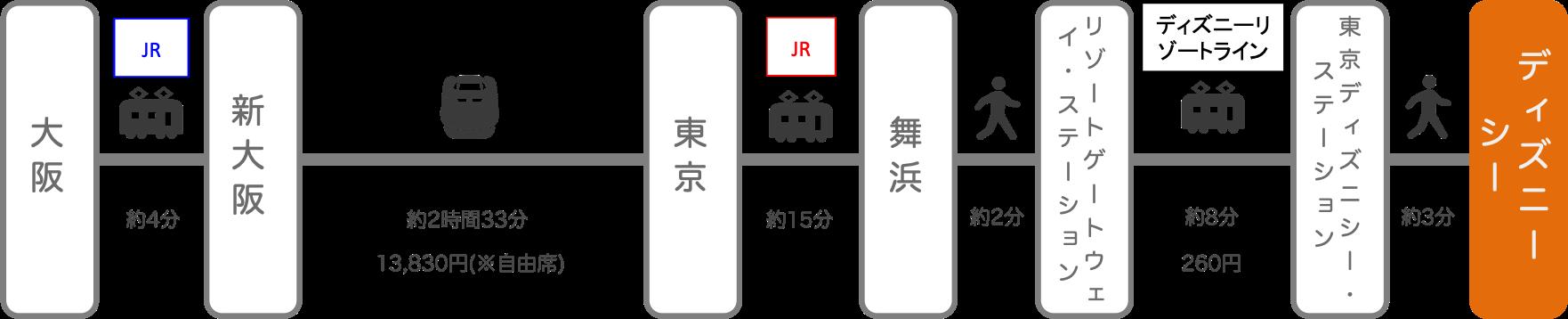 ディズニーシー_大阪_新幹線