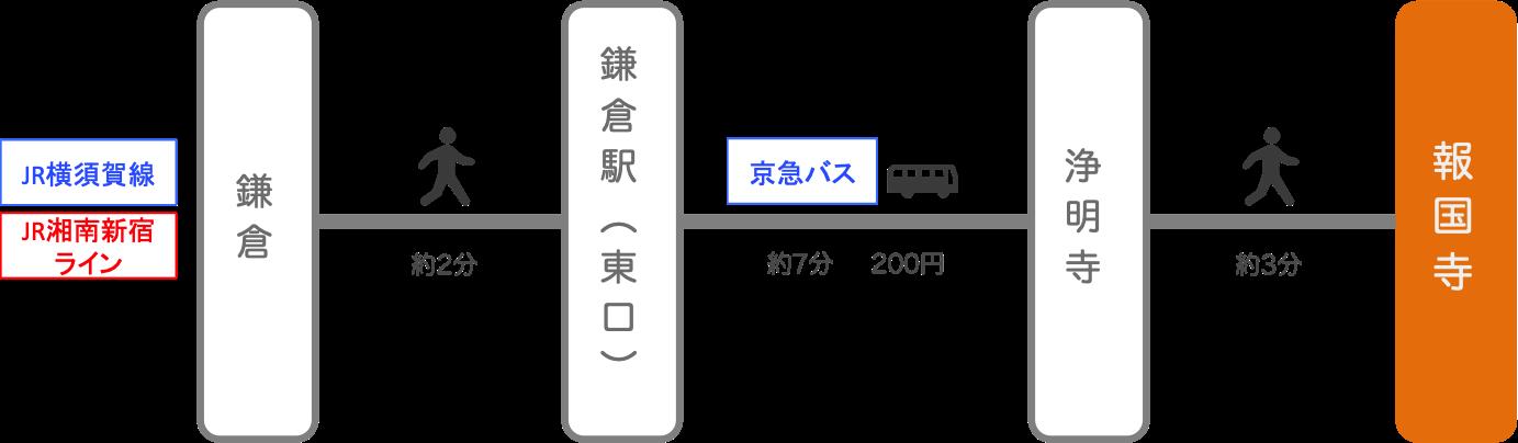 報国寺_最寄り駅