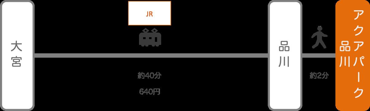 アクアパーク品川_大宮(埼玉)_電車