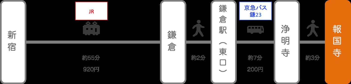 報国寺_新宿(東京)_電車