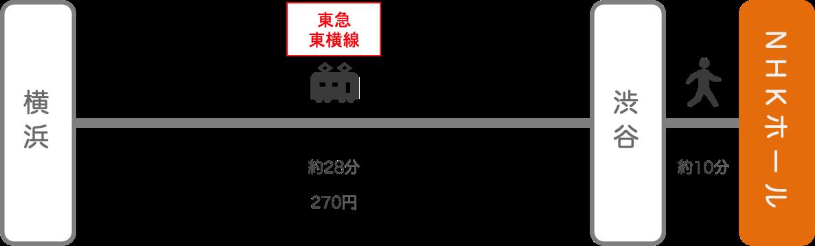 NHKホール_横浜(神奈川)_電車