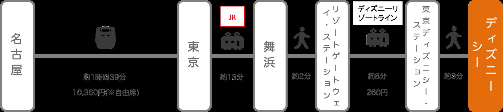 ディズニーシー_名古屋(愛知)_新幹線