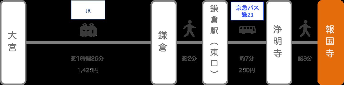 報国寺_大宮(埼玉)_電車