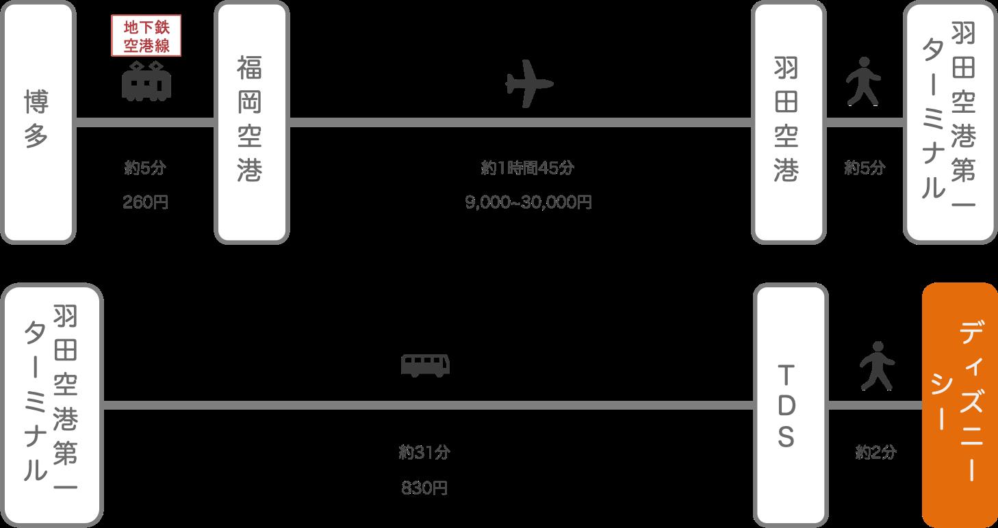 ディズニーシー_博多(福岡)_飛行機