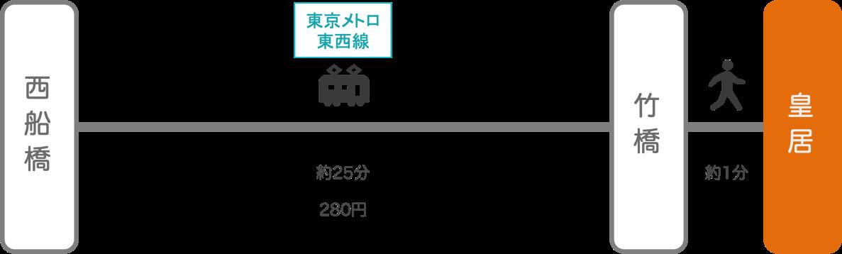 皇居_西船橋(千葉)_電車
