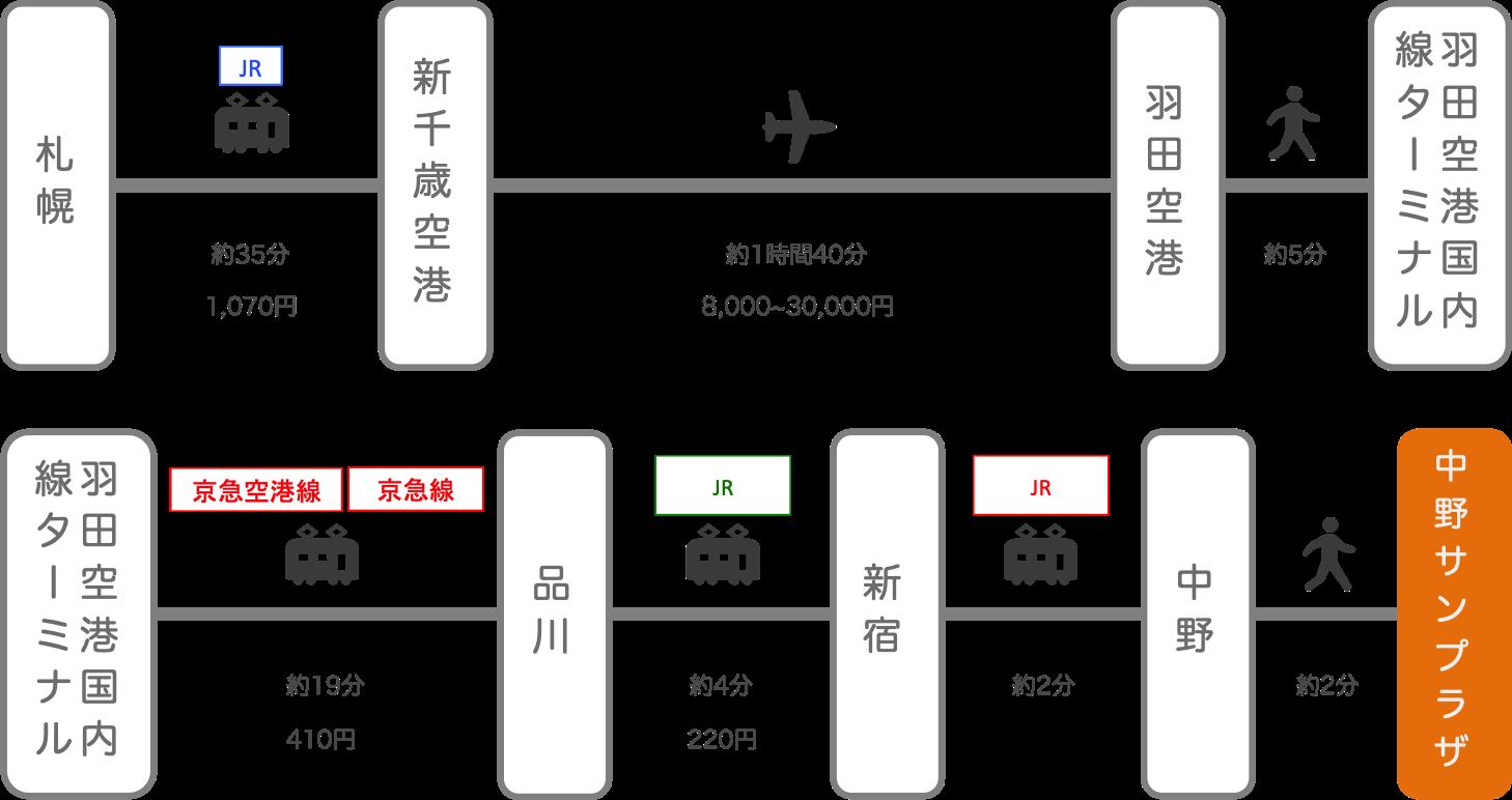 中野サンプラザ_札幌(北海道)_飛行機