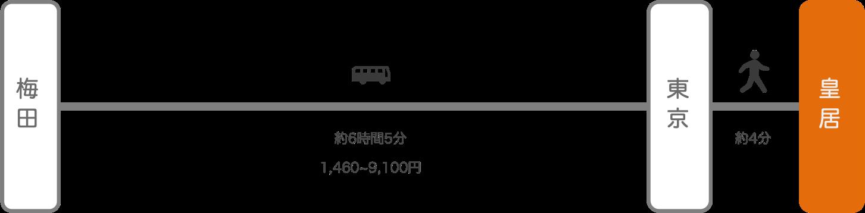 皇居_大阪_高速バス