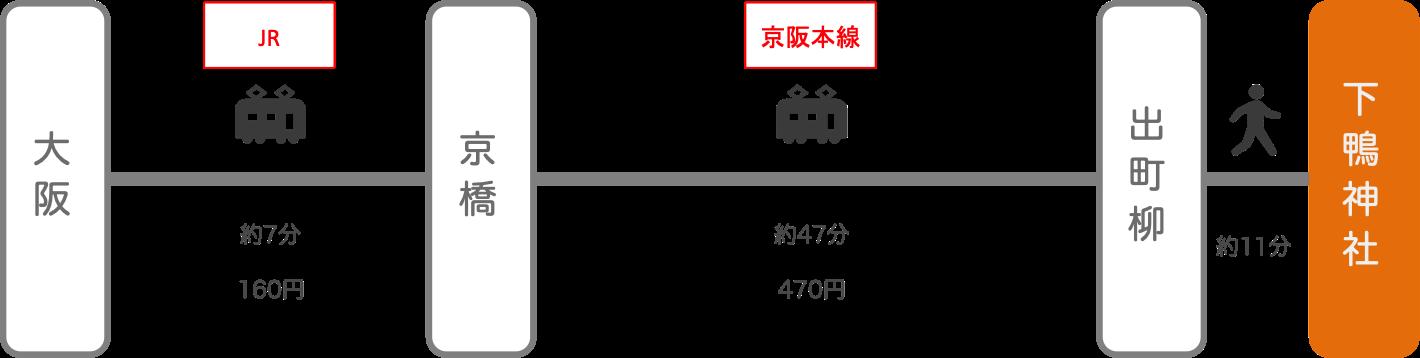 下鴨神社_大阪_電車とバス