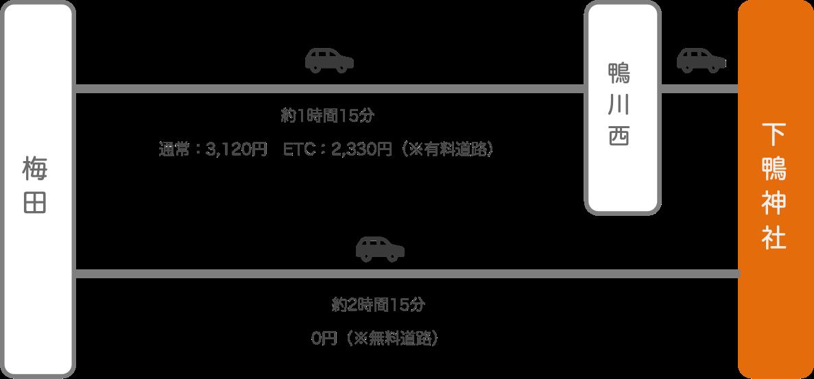 下鴨神社_大阪_車