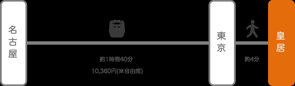 皇居_名古屋(愛知)_新幹線