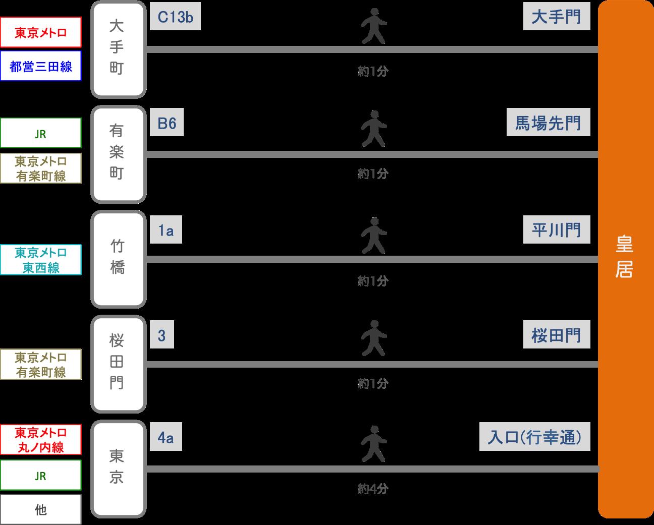 皇居_最寄り駅