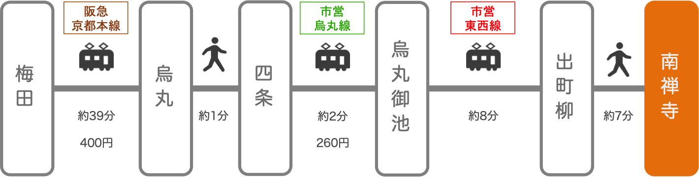 南禅寺_大阪_電車