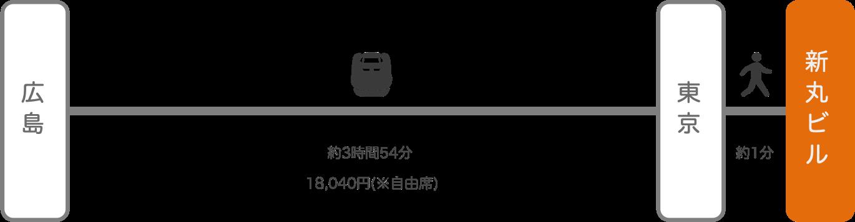 新丸ビル_広島_新幹線