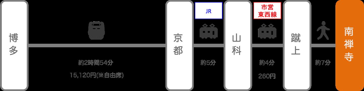 南禅寺_博多(福岡)_新幹線