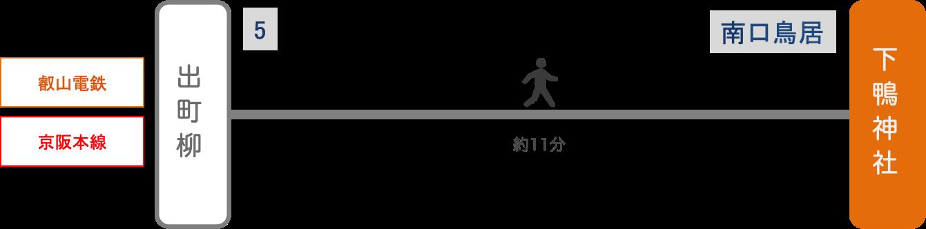 下鴨神社_電車_最寄り駅
