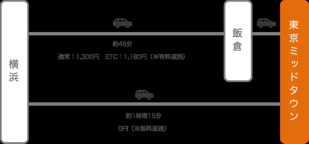 東京ミッドタウン_横浜(神奈川)_車