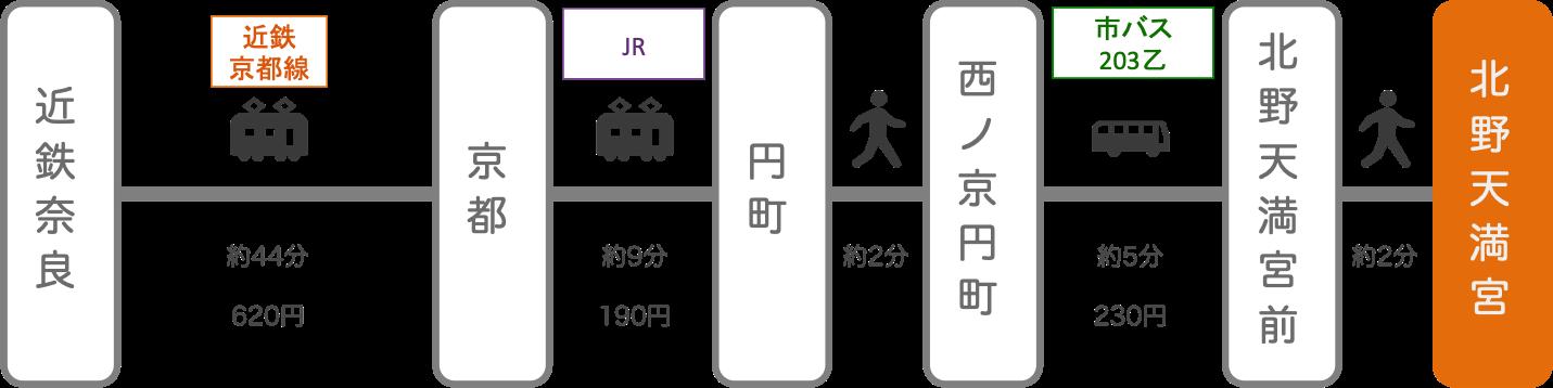 北野天満宮_近鉄奈良_電車とバス