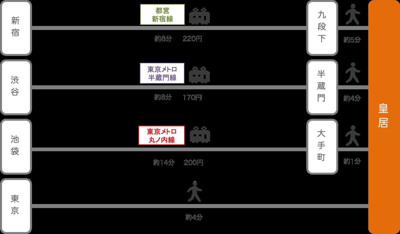 皇居_東京都_電車