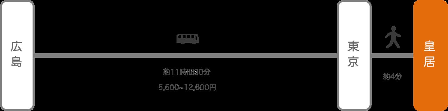 皇居_広島_高速バス