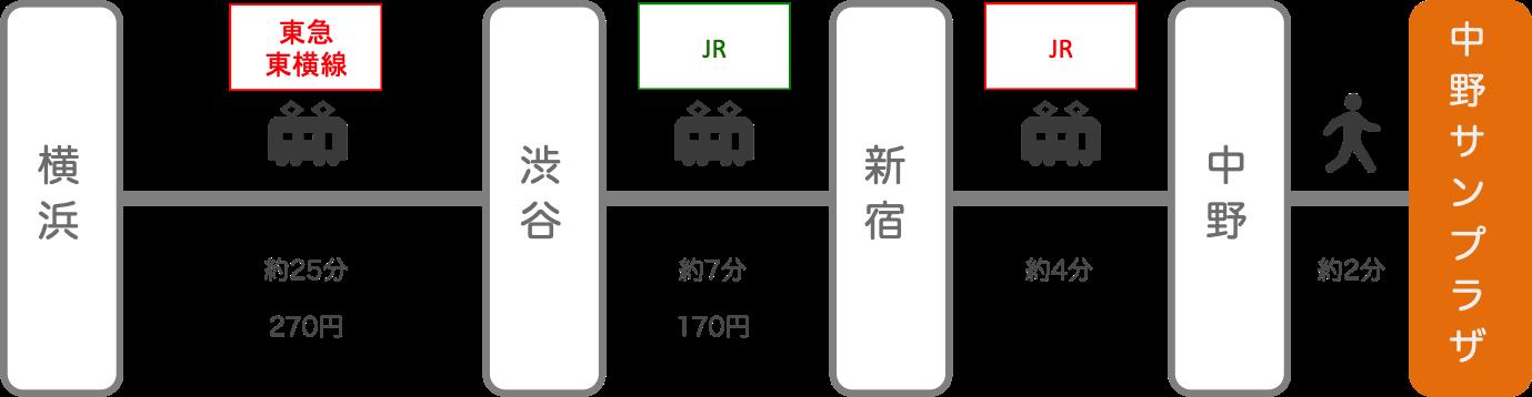 中野サンプラザ_横浜(神奈川)_電車