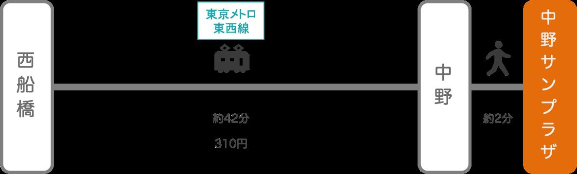 中野サンプラザ_西船橋(千葉)_電車