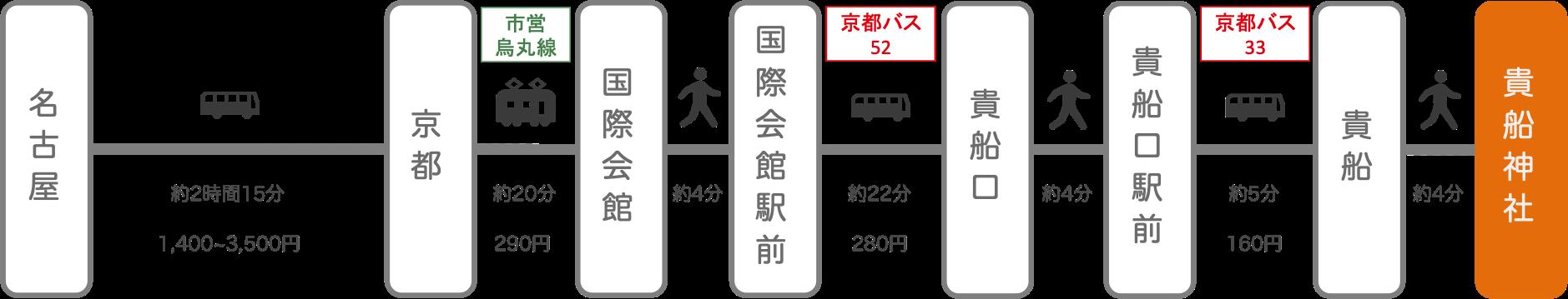 貴船神社_名古屋(愛知)_高速バス