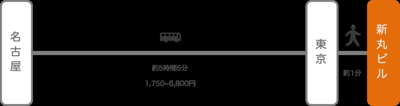 新丸ビル_名古屋(愛知)_高速バス