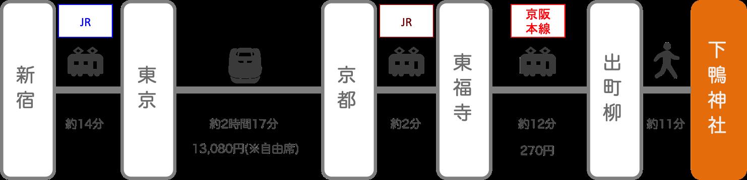 下鴨神社_新宿(東京)_新幹線