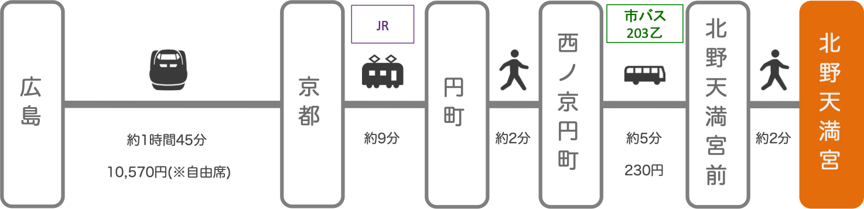 北野天満宮_広島_新幹線
