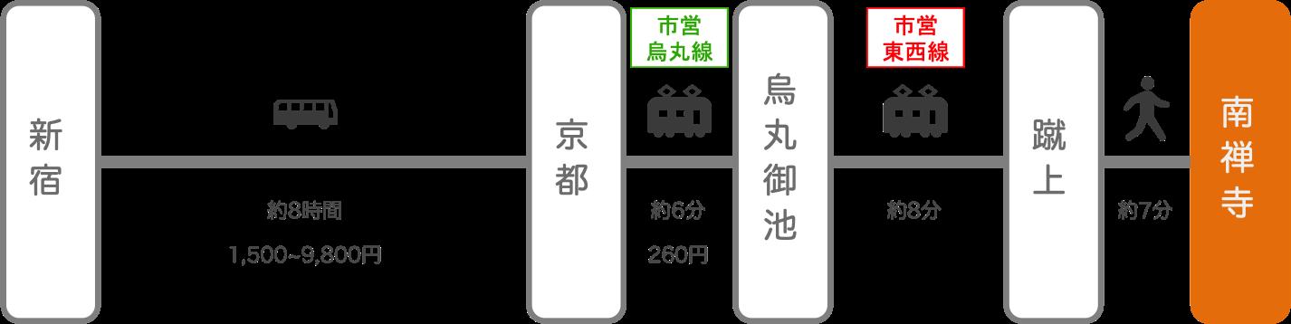 南禅寺_新宿(東京)_高速バス