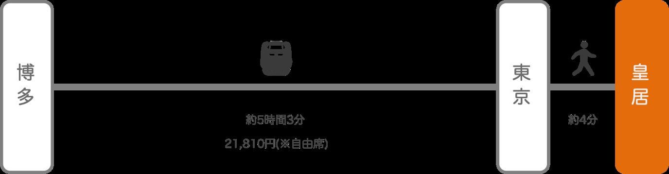 皇居_博多(福岡)_新幹線