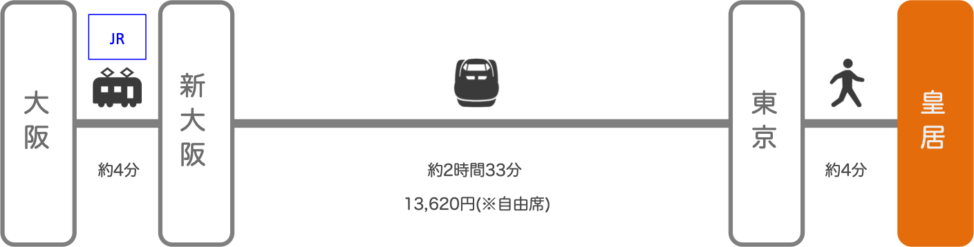 皇居_大阪_新幹線