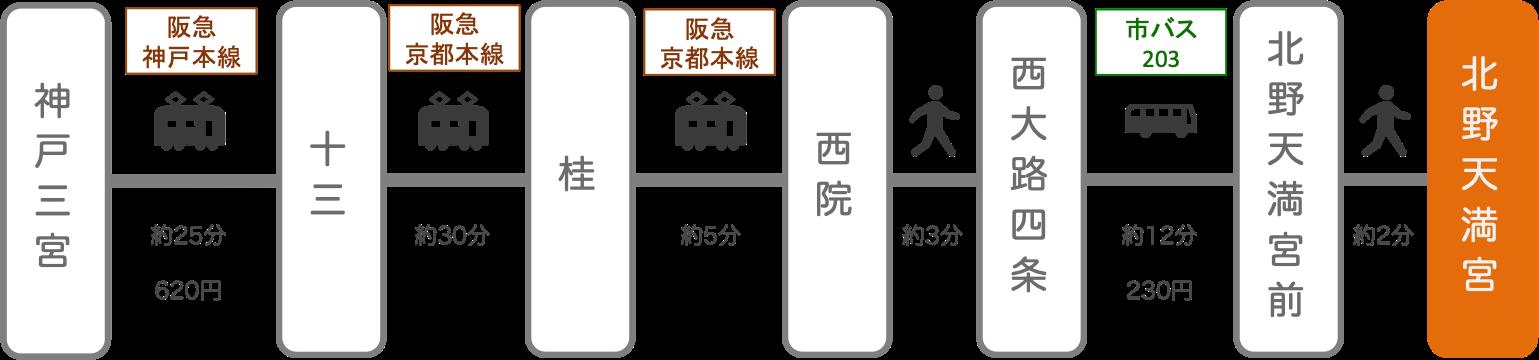 北野天満宮_三ノ宮(兵庫)_電車とバス