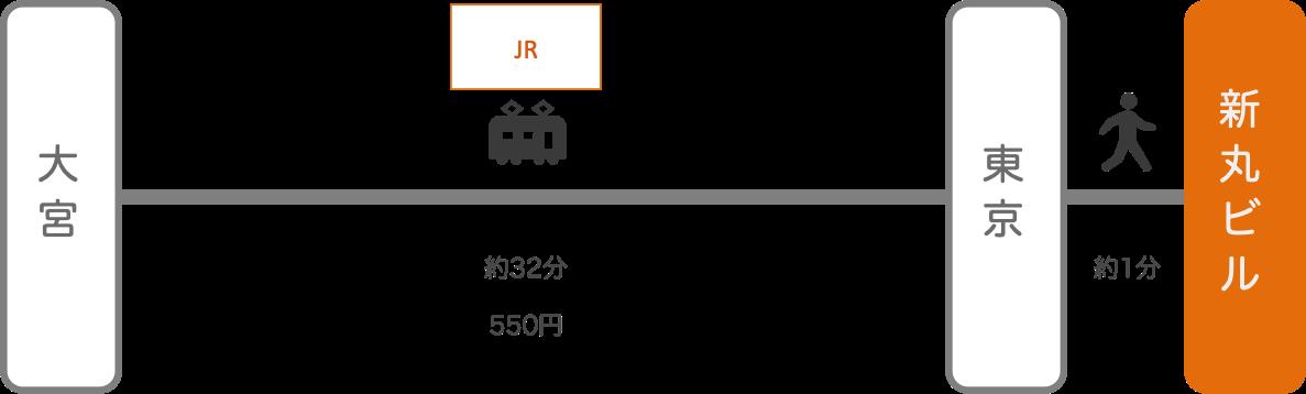 新丸ビル_大宮(埼玉)_電車