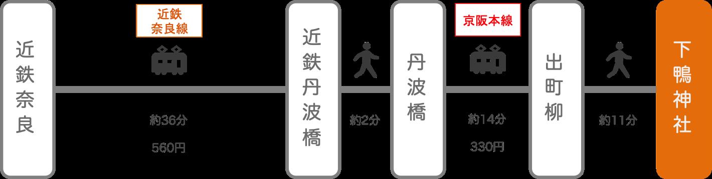下鴨神社_近鉄奈良_電車とバス