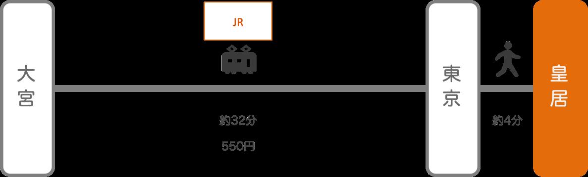皇居_大宮(埼玉)_電車