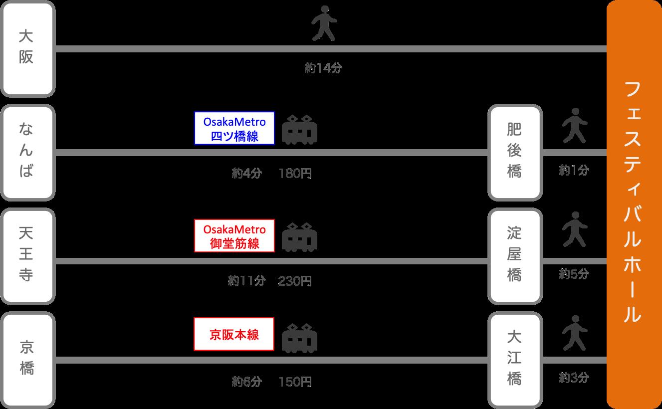 フェスティバルホール_大阪府_電車