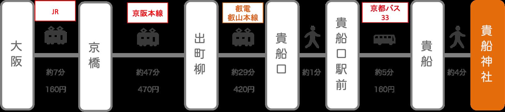 貴船神社_大阪_電車とバス