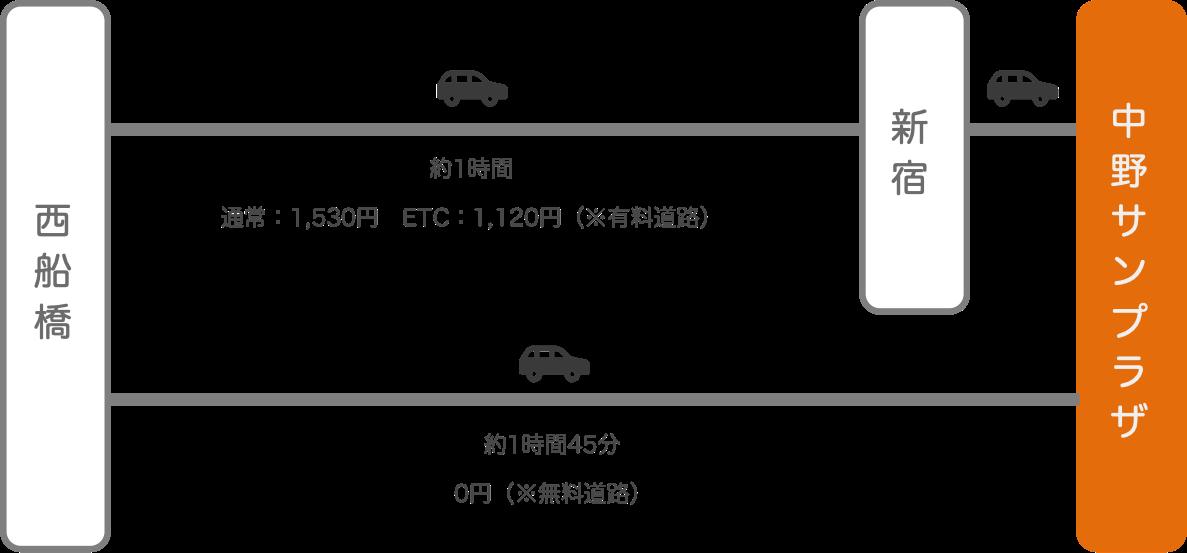 中野サンプラザ_西船橋(千葉)_車