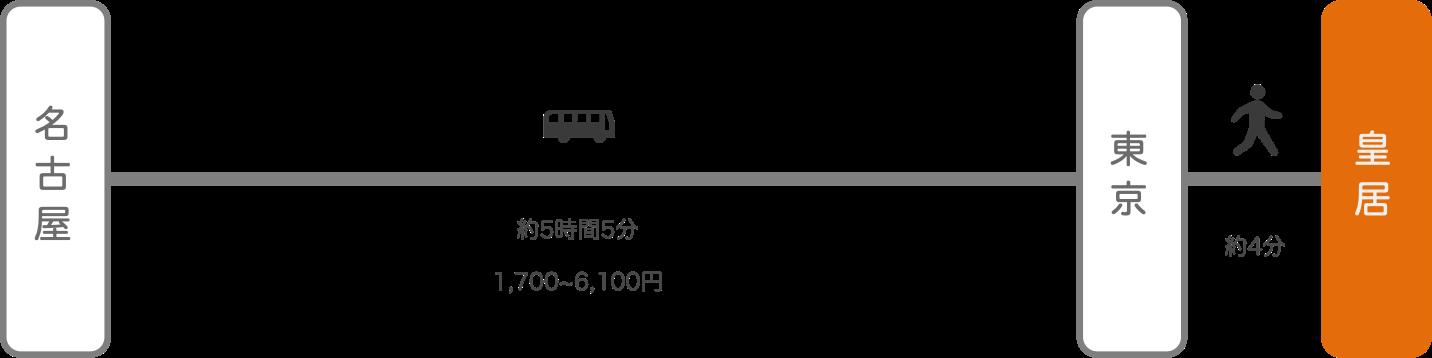 皇居_名古屋(愛知)_高速バス